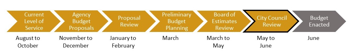Line of arrows for the different phases of the budget process. Currently, the City is in the City Council review phase.